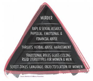Pyramid showing the levels of behaviour in violence against women.